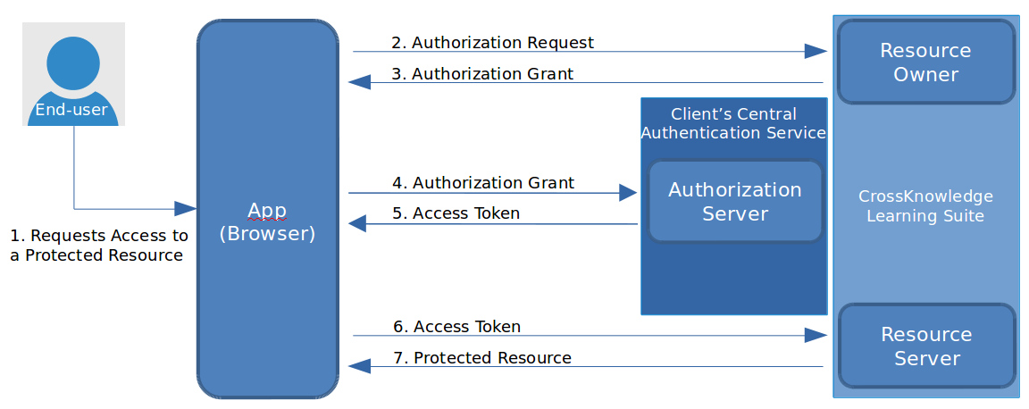 OAuth2 |